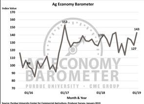 January Ag Barometer