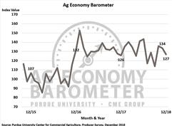 Ag Barometer December