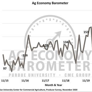 Ag Economy Barometer November 2020