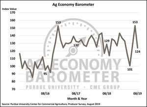 Ag Barometer August