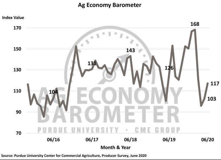 Ag Barometer June