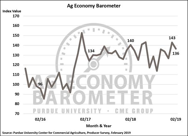 February Ag Barometer