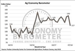 July Ag Barometer