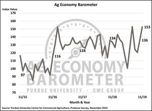 November Ag Barometer