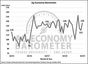 October Ag Barometer